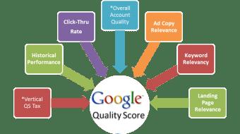 ¿Qué es el nivel de calidad en AdWords y cómo mejorarlo?