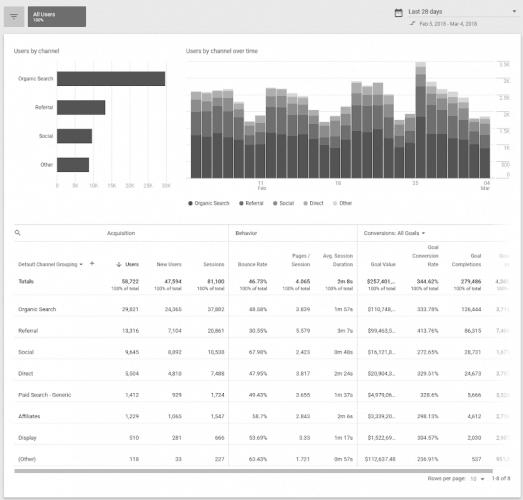NotiSEO 09/18: Speakable, Mejoras Search Console, Medic Update y más 4