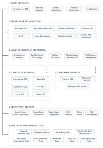 Aprender SEO. Roadmap, Herramientas y Guías
